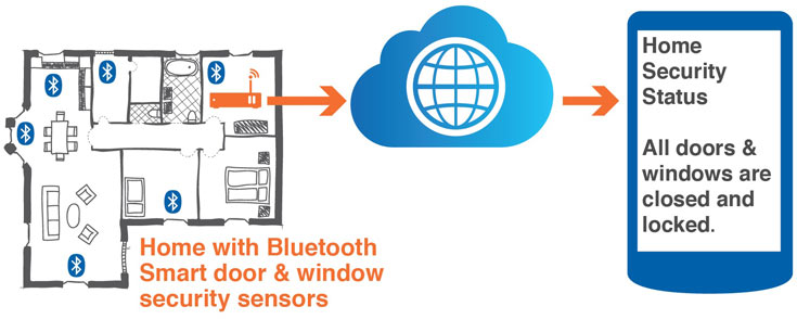 ����� ������������ Bluetooth Internet Gateway Smart Starter Kit �������� ��� ��������