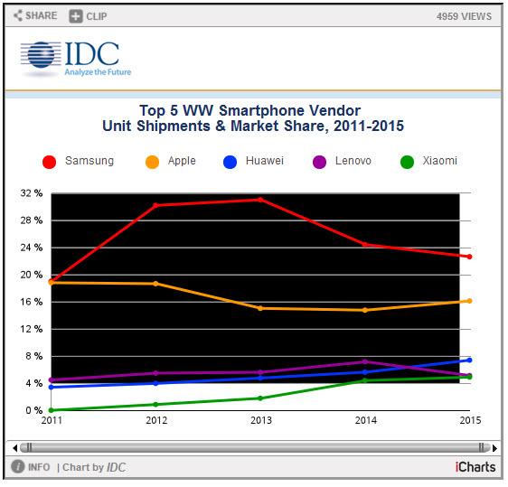 Поставки смартфонов в 2015 году выросли до 1,4 млрд единиц, лидером остается Samsung