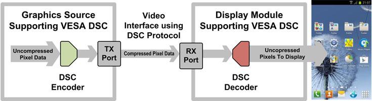 В DSC v1.2 появилась встроенная поддержка кодирования 4:2:0 и 4:2:2 с глубиной цвета до 16 бит