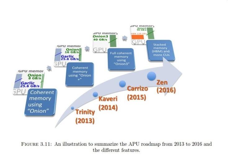 Гибридные процессоры AMD Zen обзаведутся собственной памятью HBM