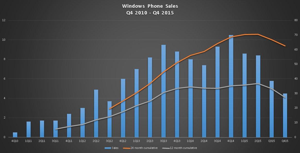 Стало известно сколько смартфонов Lumia было продано в прошлом квартале