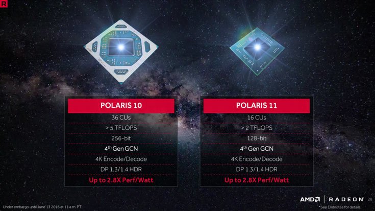 GPU AMD Polaris 10 в полной конфигурации имеет 2304 ядра