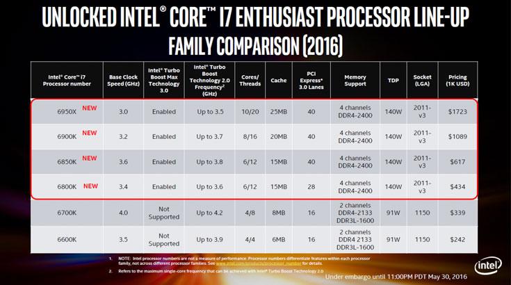 Процессор INTEL Core i76700K Processor OEM  купить