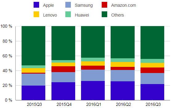 Глобальный рынок планшетов в3 квартале продолжил стремительный спад