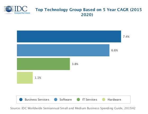 По прогнозу IDC, в ближайшие годы расходы малого и среднего бизнеса на информационные технологии будут расти на 4,2%