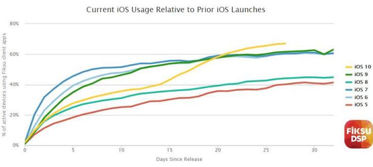 Операционная система iOS 10 распространяется быстрее ее предшественниц