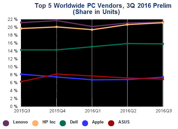 HPInc. приближается клидерству нарынке компьютеров