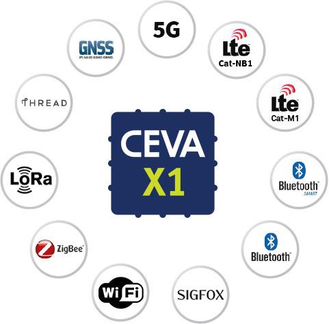Универсальность и высокая производительность позволяют адаптировать CEVA-X1 к широкому кругу задач