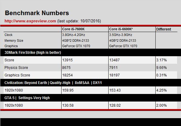 В КНР стартовали продажи процессоров Core i5-7600K иCore i7-7700K
