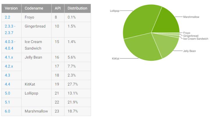 Популярность Android Marshmallow достигла 18.7%