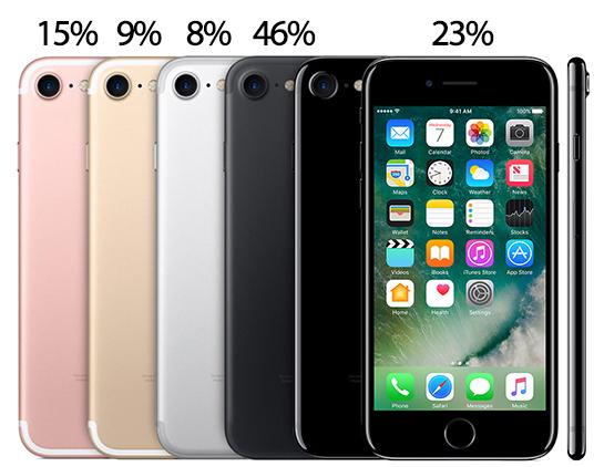 Названа наиболее популярная версия iPhone 7— Большой сюрприз