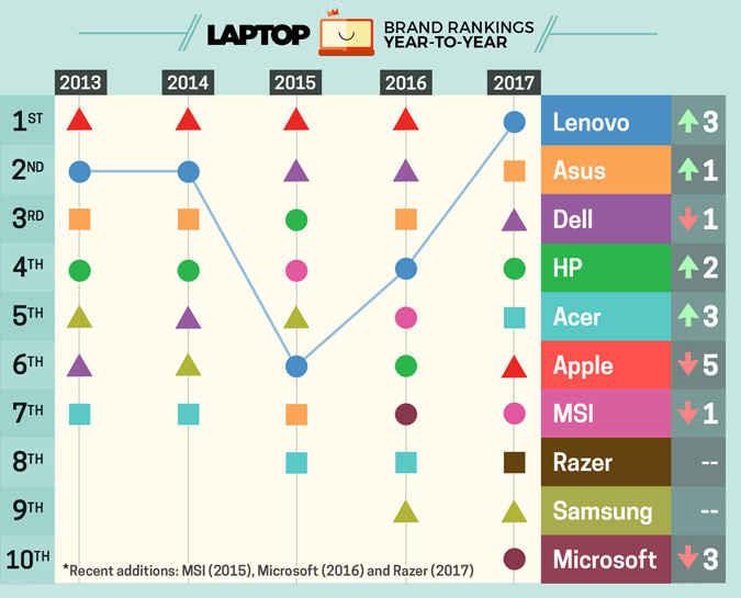 Apple опустилась на5-е место врейтинге лучших брендов ноутбуков