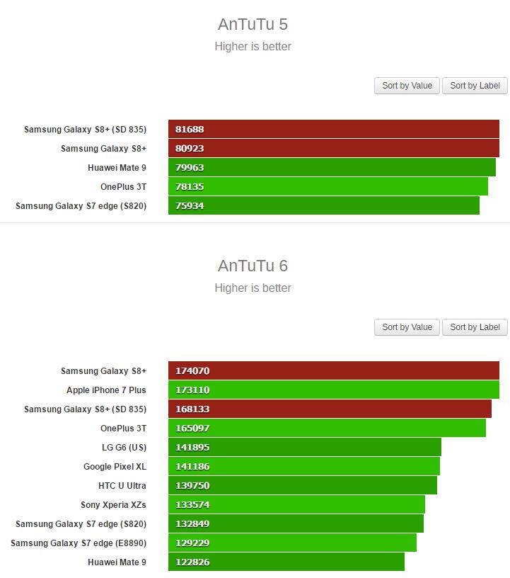 SoC Exynos 8895 быстрее Snapdragon 835 практически везде