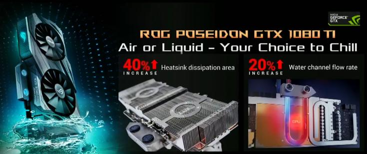 Адаптер Asus ROG GeForce GTX 1080 Ti Poseidon выделяется оригинальной подсветкой