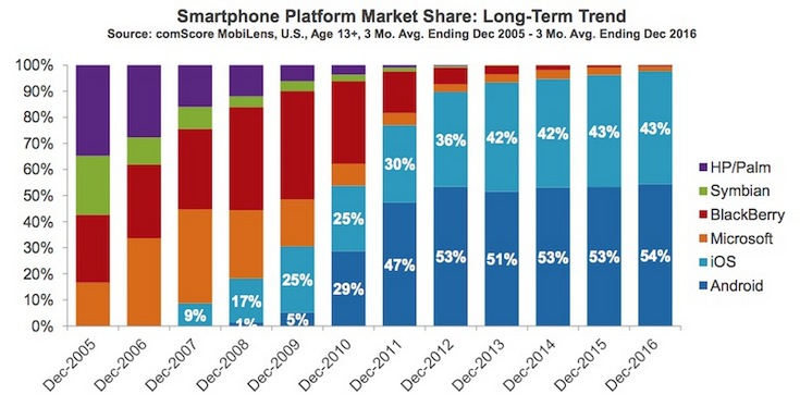 В США насчитали более 85 млн владельцев iPhone возрастом не младше 13 лет