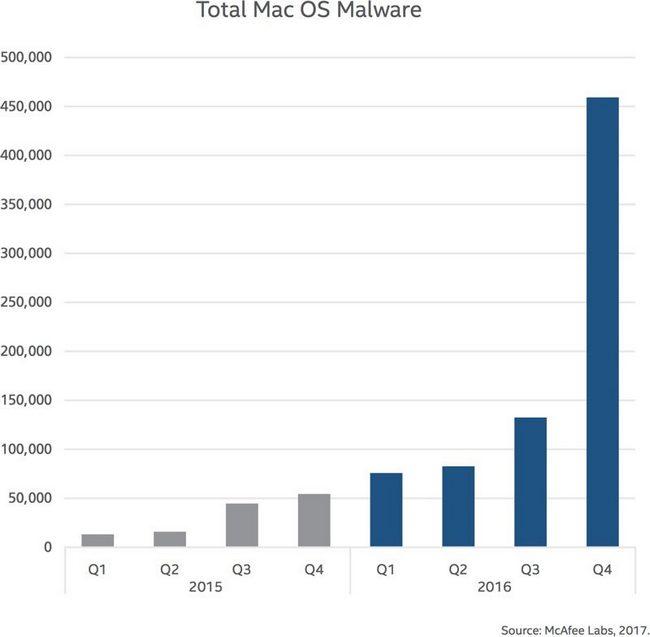 Количество вредоносного ПО для macOS увеличилось на 744% за год