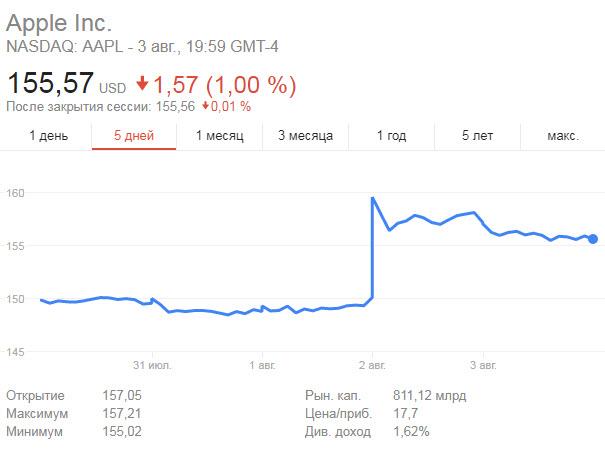 Акции Apple подскочили до рекордного значения после публикации квартального отчета