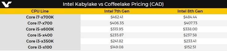 Intel не поднимет цены на CPU при выходе Coffee Lake