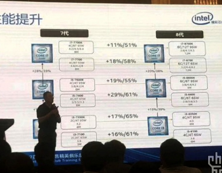 CPU Intel Core i7-8700 будет иметь TDP 65 Вт