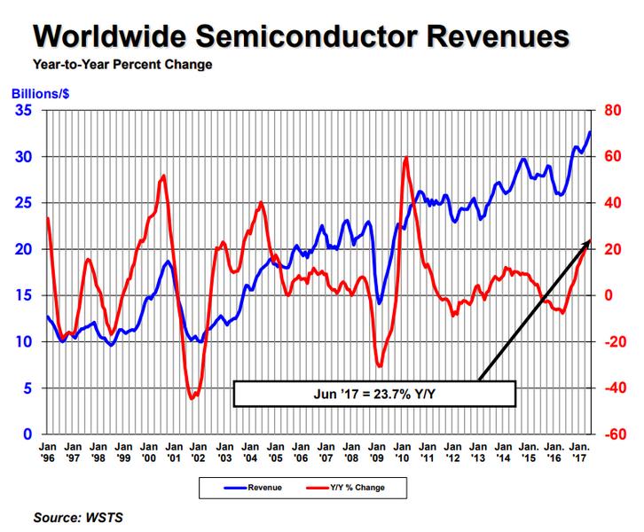 Полупроводниковый рынок в прошлом квартале достиг 97,9 млрд долларов