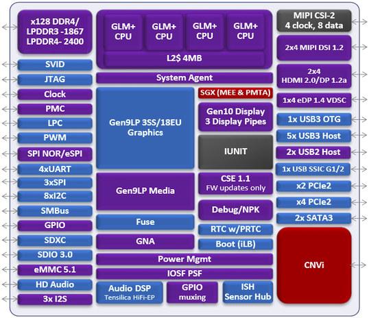 Назамену  процессорам Intel Coffee Lake придут 10-нм чипы семейства Ice Lake
