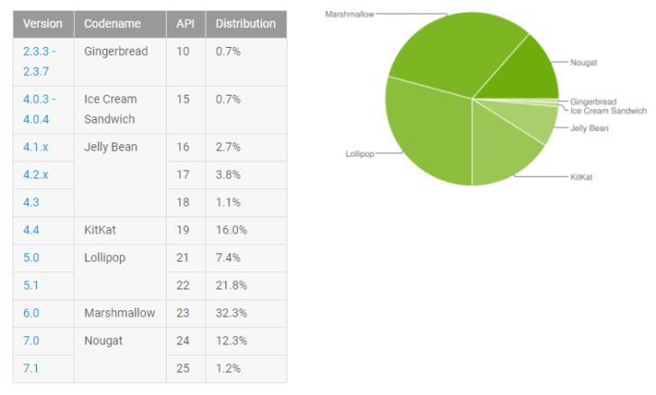 Андроид Nougat установлена только на13.5% Android-устройств