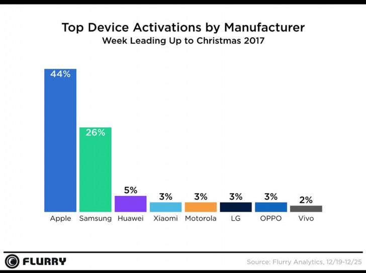 IPhone: продажи телефонов Apple резко рухнули