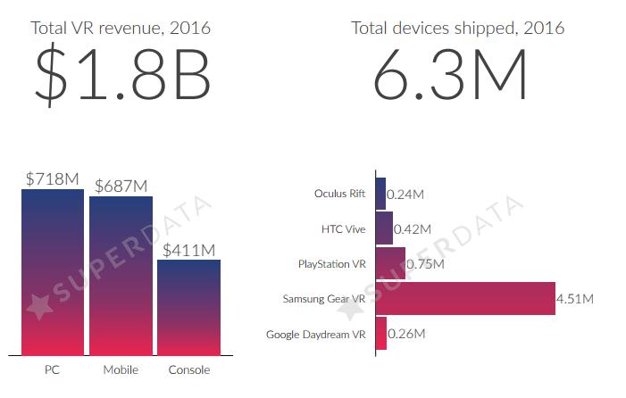 Самсунг заняла главенствующую позицию VR-рынка в 2016-ом году