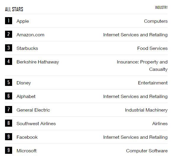 Apple десятый раз подряд возглавила список самых уважаемых компаний