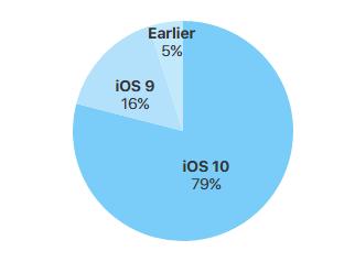 iOS занимает 79% рынка совместимых устройств