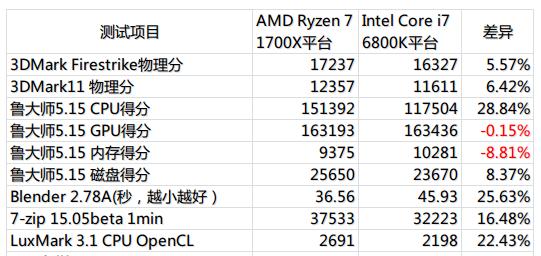 Ryzen 7 1700X всё-таки превосходит Core i7-6800K