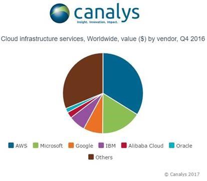 Amazon собрала треть всей выручки на рынке облачных сервисов в прошлом квартале