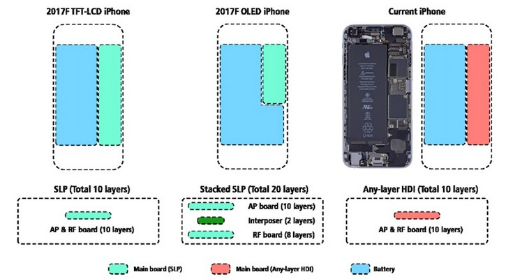Apple использует уникальную конструкцию печатной платы в новых смартфонах