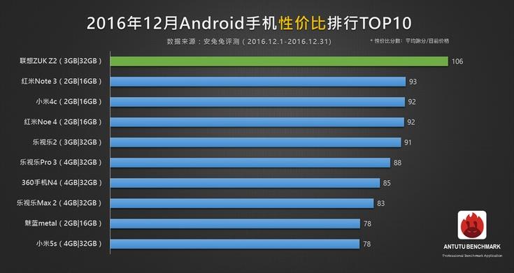 Опубликован рейтинг смартфонов с лучшим соотношением цены и производительности, составленный по данным AnTuTu
