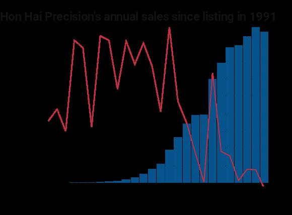 Годичные продажи Fоxconn упали впервый раз за25 лет