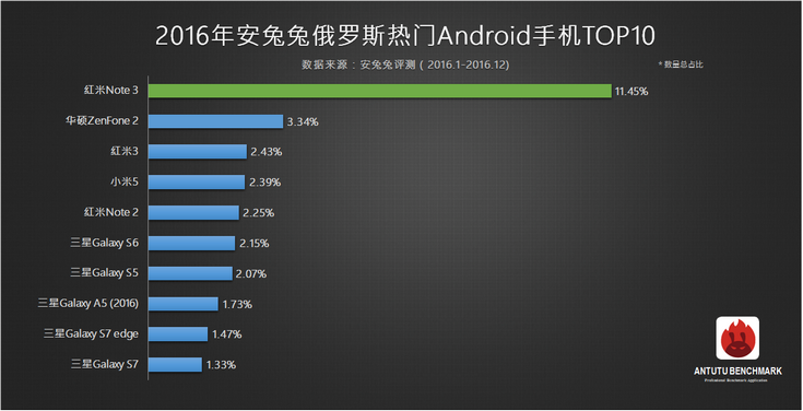 Рейтинг самых известных Android-смартфонов вРФ