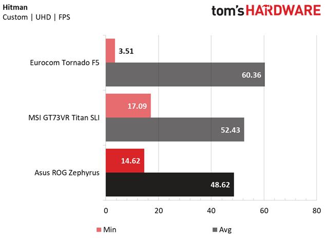 GeForce GTX 1080 Max-Q оказалась существенно медленнее обычной версии