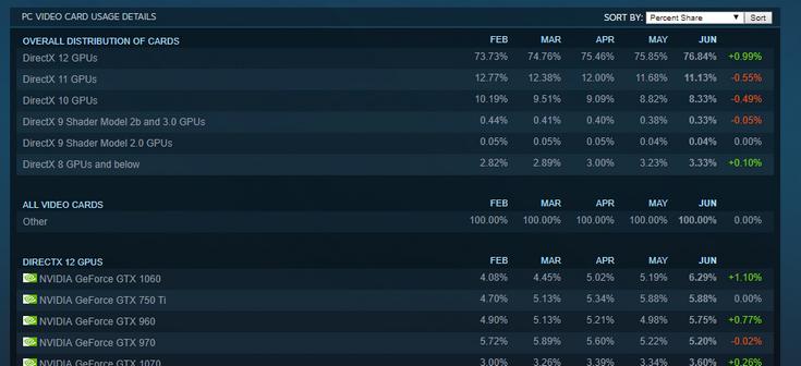 Steam обновил статистику