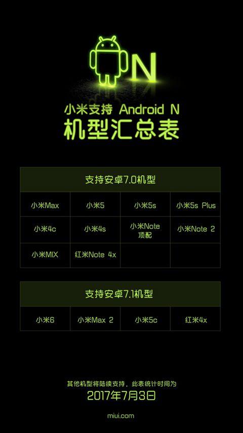 Компания Xiaomi опубликовала перечень смартфонов, которые получат обновление до ОС Android 7.0 и 7.1
