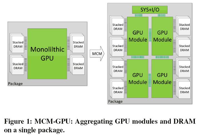 Будущее сложных GPU за многочиповой упаковкой