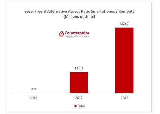 Безрамочные смартфоны в следующем году займут пятую часть рынка