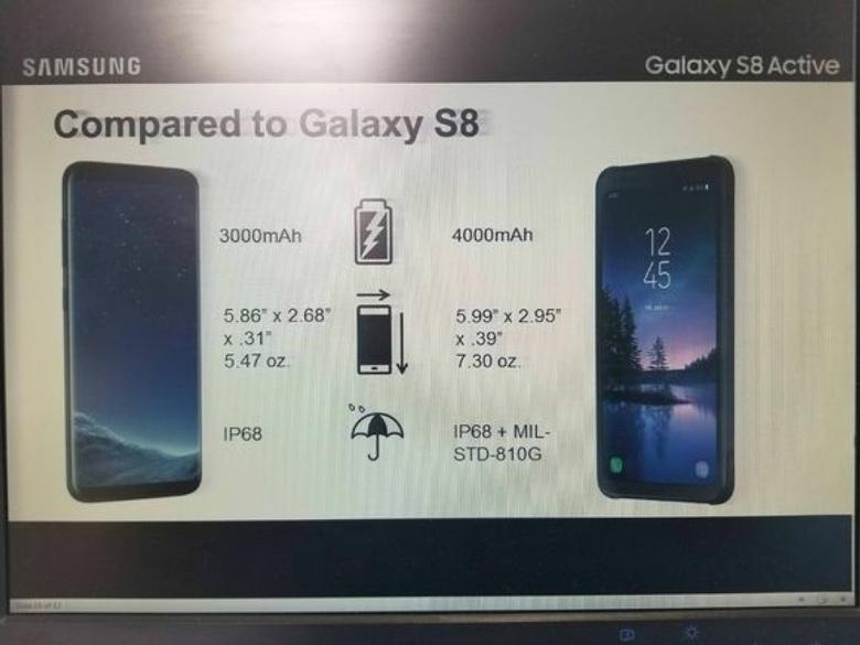 Рассекречены характеристики корейского флагмана Самсунг Galaxy S8 Active