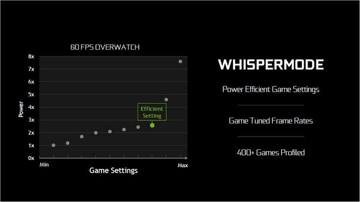 Nvidia Max-Q уменьшит TDP видеокарт за счёт оптимальных настроек