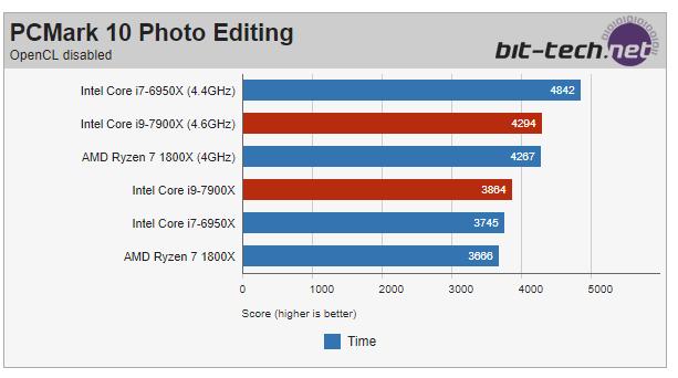 В Сети появились первые тесты Intel Core i9-7900X