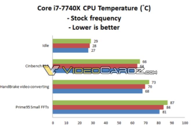 Core i7-7740X осилит планку в 5 ГГц при напряжении 1,2-1,34 В
