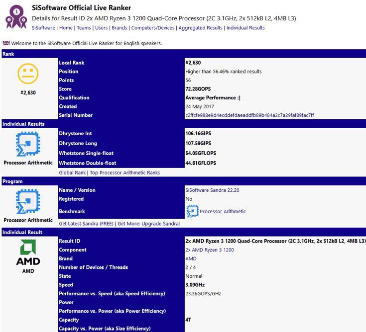 Процессоры AMD Ryzen 3 1200 и 1300 по производительности сравнимы с Intel Core i5-3570K и Intel Core i7-2600K