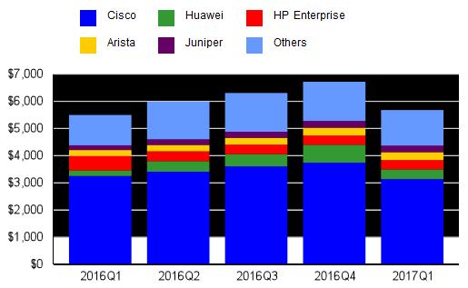 Крупнейшим поставщиком коммутаторов Ethernet, занимающим 55,1% рынка, является компания Cisco
