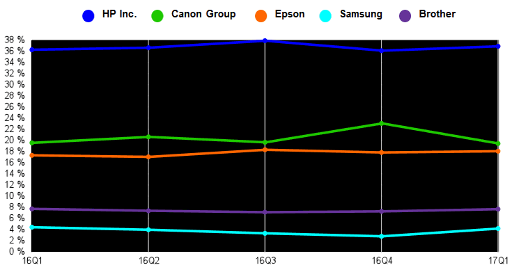 Рынок принтеров, МФУ и копиров за год вырос на 1,2%