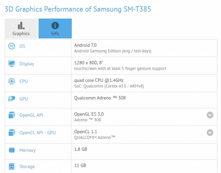 Планшет Самсунг Galaxy Tab A8.0 (2017) засветился вбенчмарке
