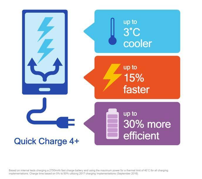 Qualcomm представляет действенную функцию быстрой зарядки 4+